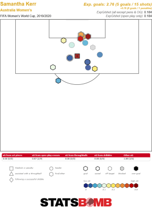 Sam Kerr shot map