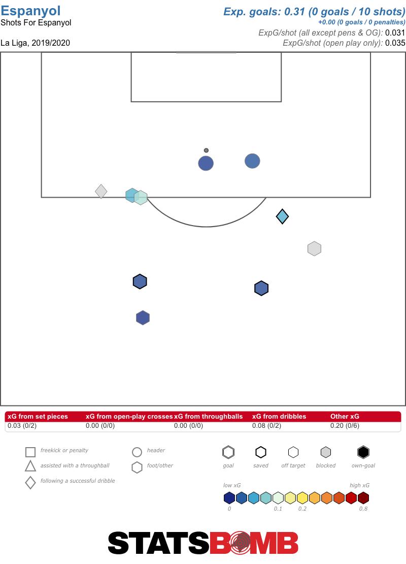 Espanyol's shots to date