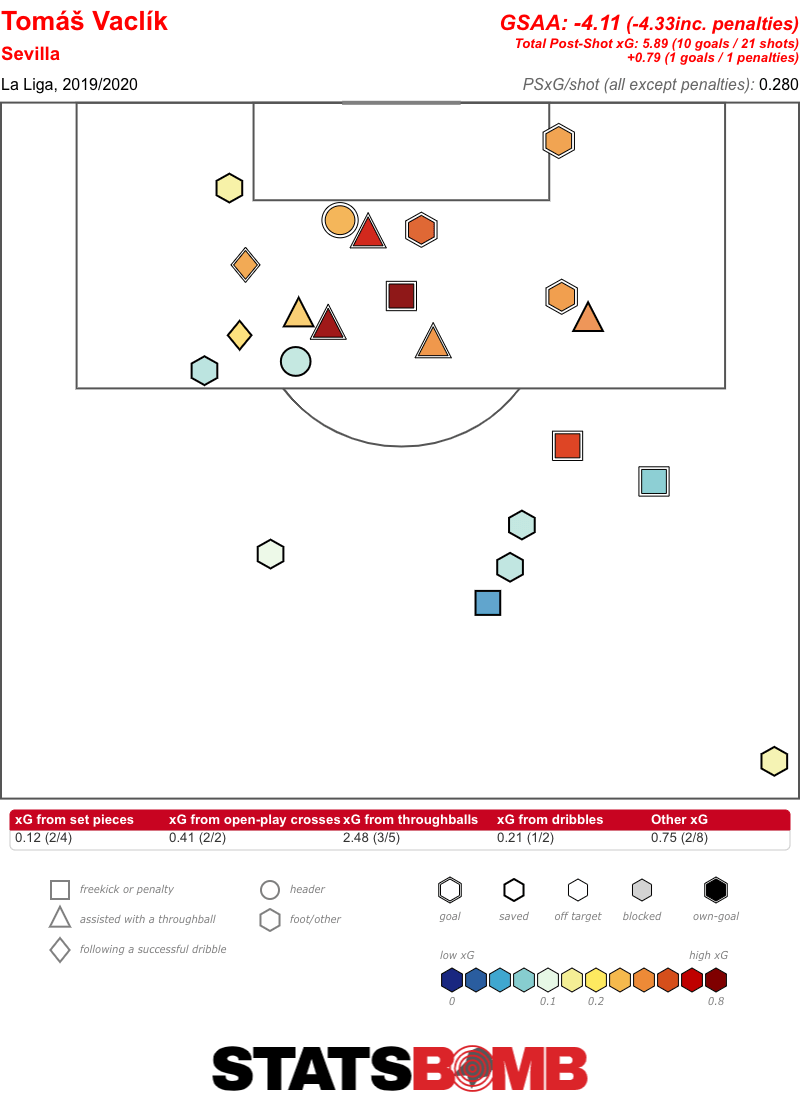 Tomáš Vaclík La Liga 2019_2020
