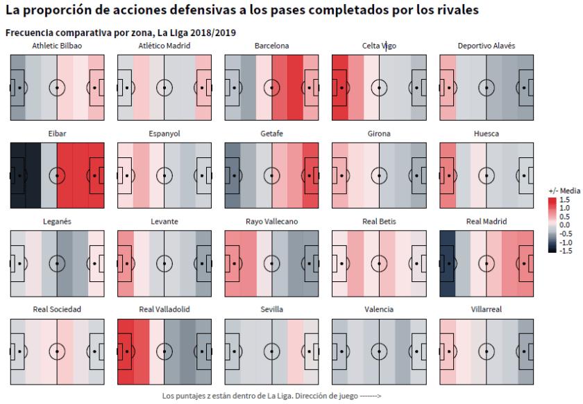 dapp La Liga 18-19