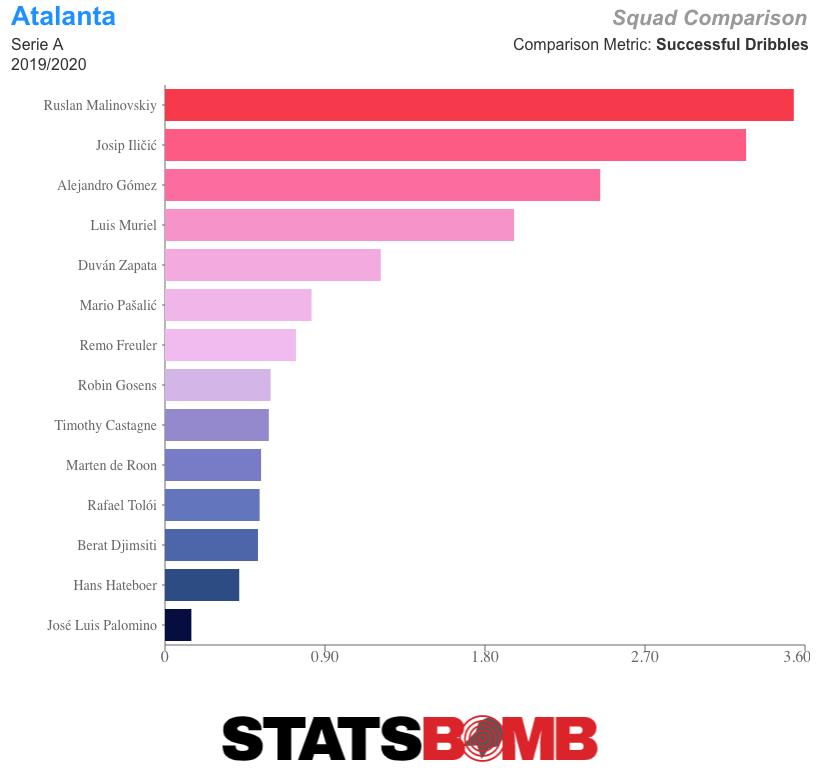 Atalanta_2019_2020_Successful Dribbles
