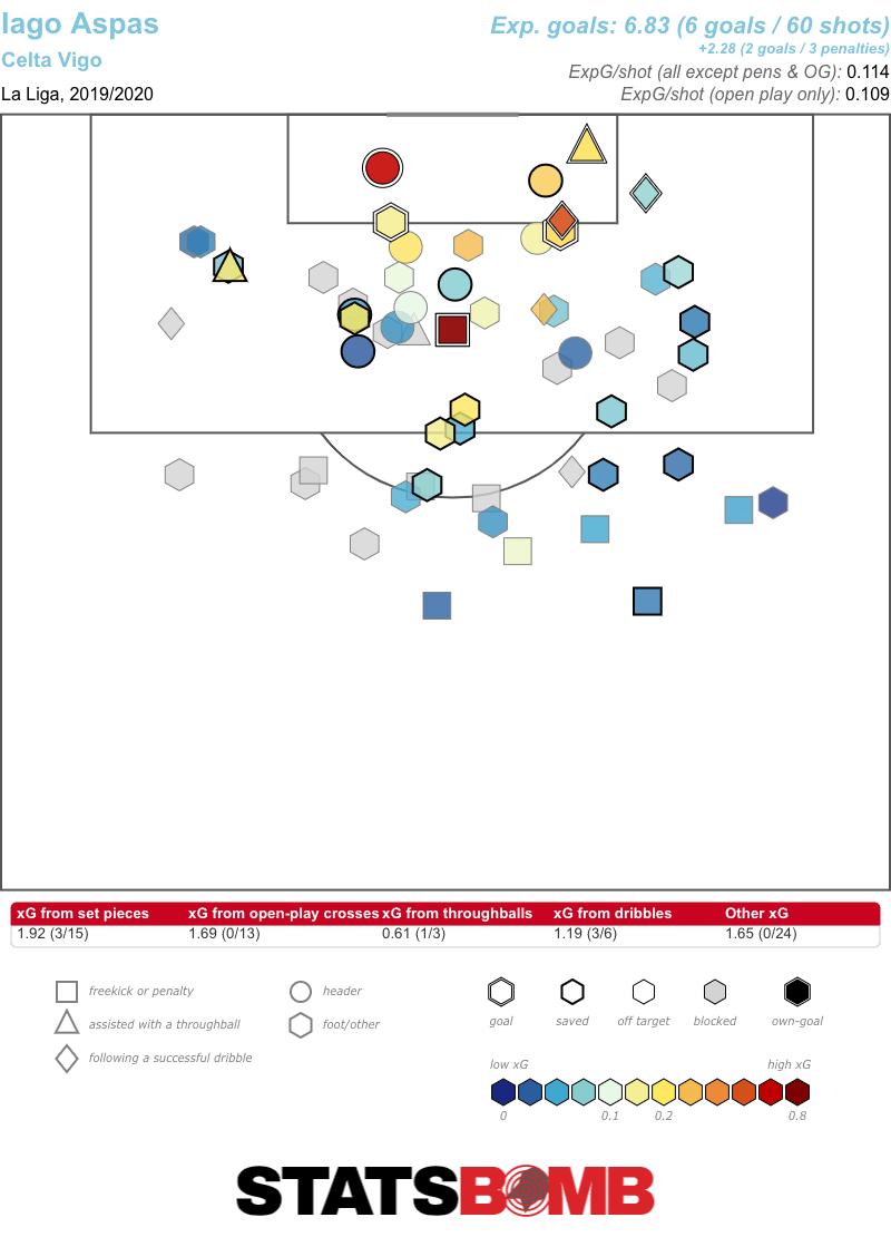 Iago Aspas La Liga 2019_2020 (1)