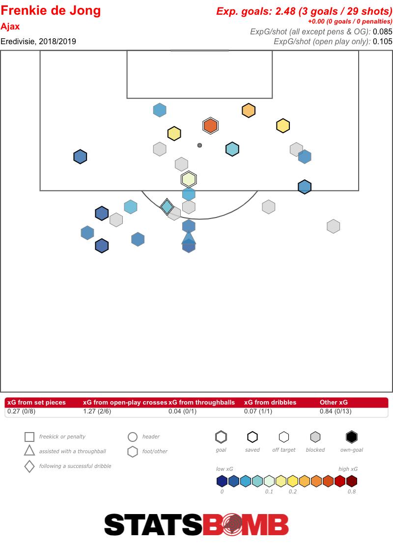 Frenkie de Jong Eredivisie 2018_2019 (1)