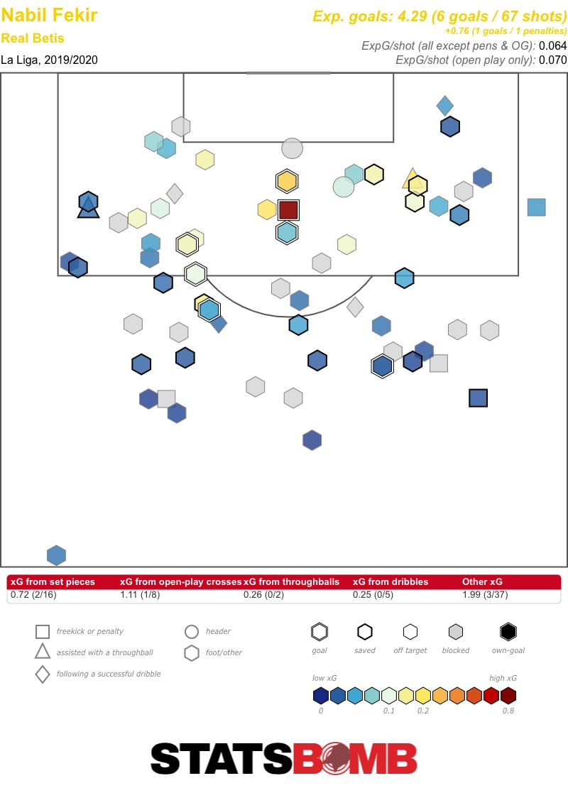 Nabil Fekir La Liga 2019_2020