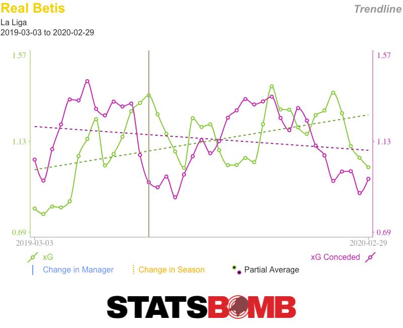 Real Betis La Liga Trendlines (1)