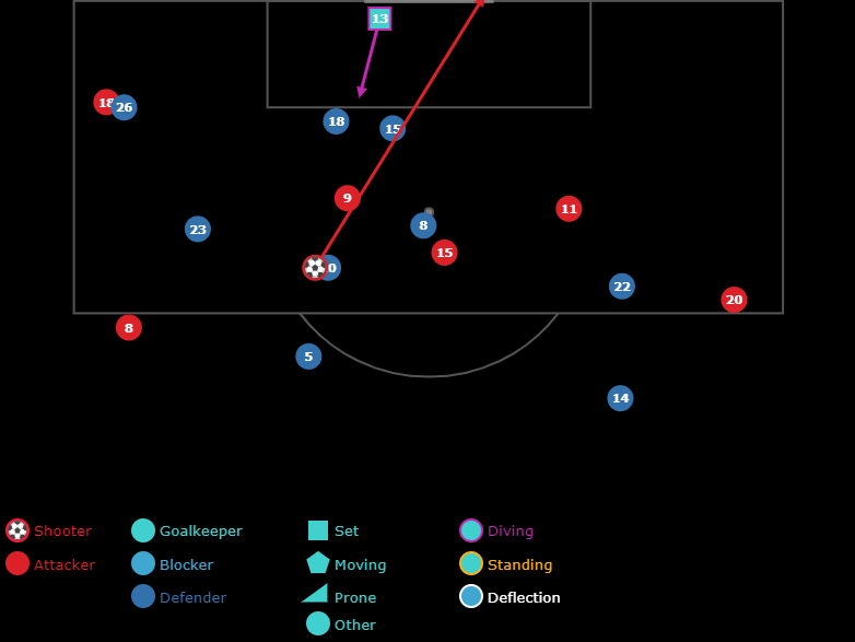 Shot Maps - Defender Locations 2