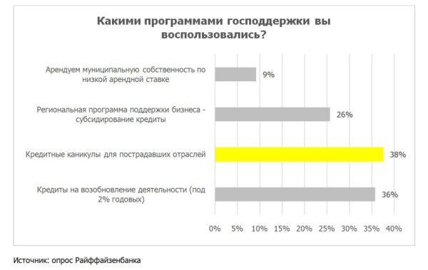 Четверть предпринимателей в Новосибирске изменили бизнес ...