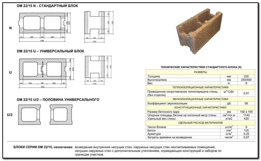 стеновые блоки для наружных стен размеры