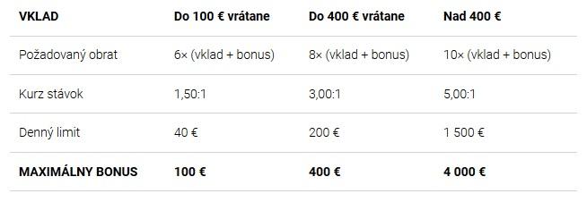 Tabuľka výšky vstupného bonusu