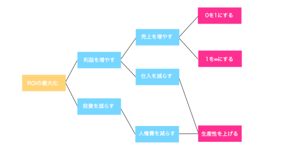 metrics_goal