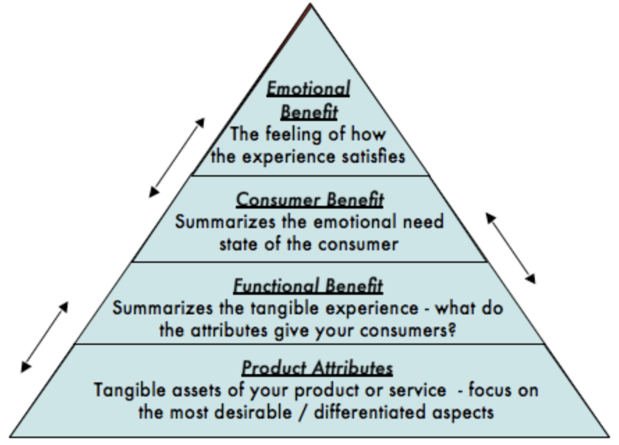 Vacation Rental Brand Pyramid