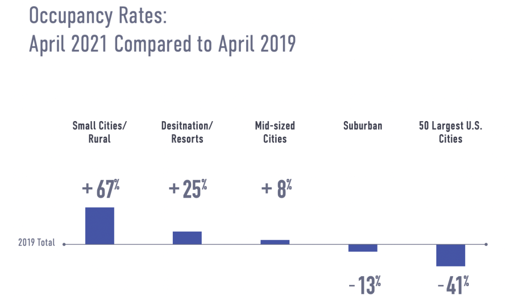 US Vacation Rental Occupancy by Market Type