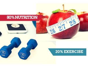 80% nutrition 20% exercise