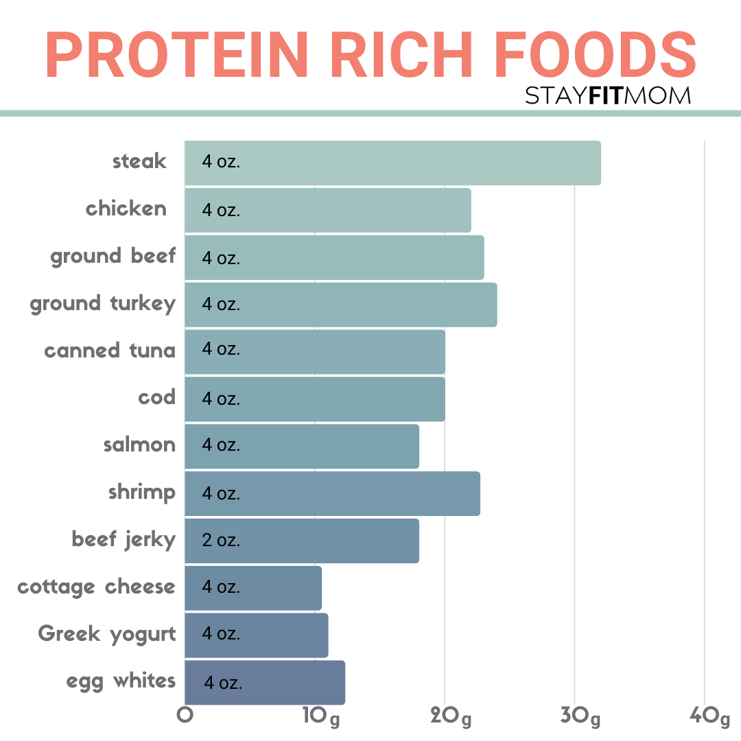 a helpful comparison of protein sources for #macrocounting #stayfitmom #iifym #macrodiet