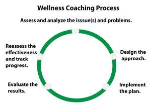wellness coach debra duxbury
