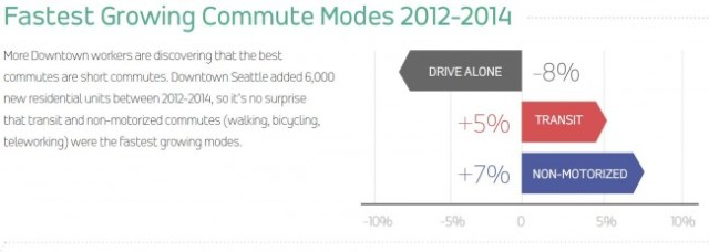 Intermodal Growth