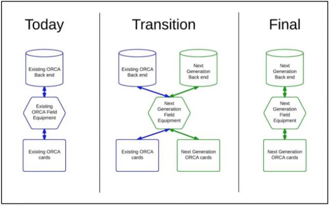ORCA2 Transition Plan