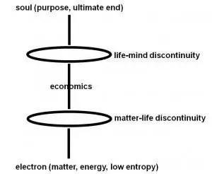 Soddy's Dualist Economics