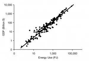 Economic output and energy use are highly correlated. Data shown are for 175 countries in the year 2007. Sources: U.S. Energy Information Administration and the World Bank.