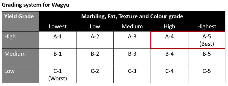 An image of table explaining the Japanese grading system