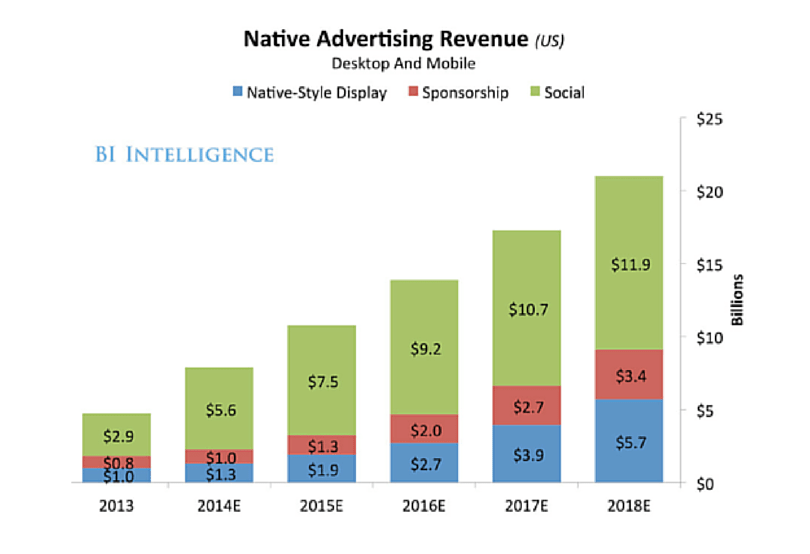 native advertising revenue chart 2013 to 2018 1