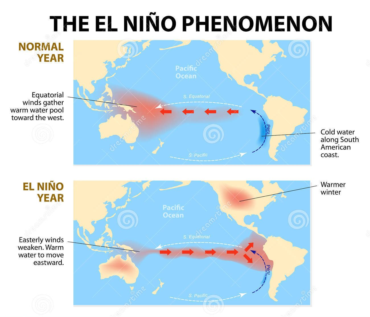 El Nino A Kid Actor In The Climate Change