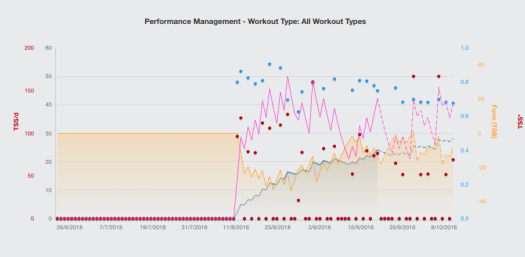 TrainingPeaks Initial review - Steely Cycling