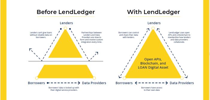 lendledger platform adv.png
