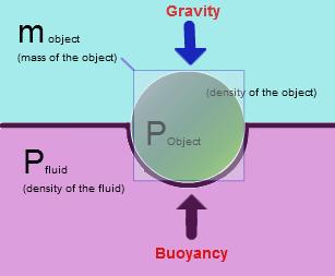 Buoyancy-force-density-gravity.PNG