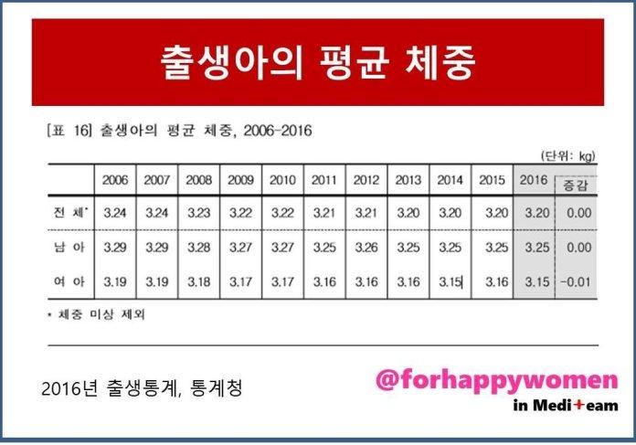 출생아평균체중.jpg