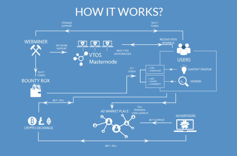 VTOS Platform.png
