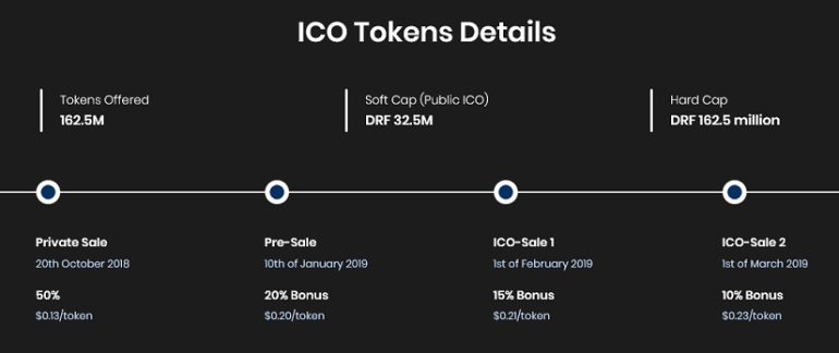 DRF ICO Details.png