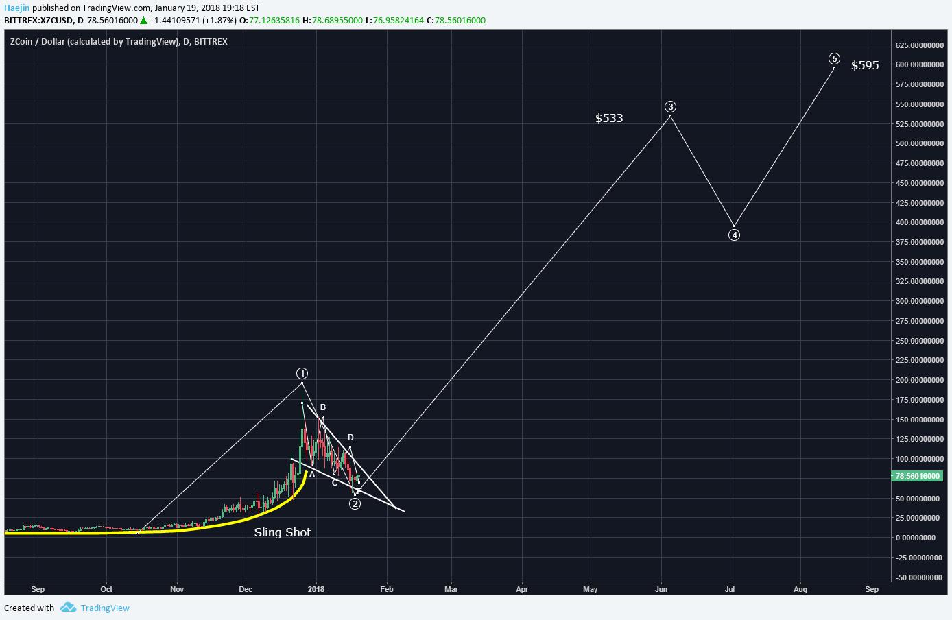analisis ZCoin (XZC)