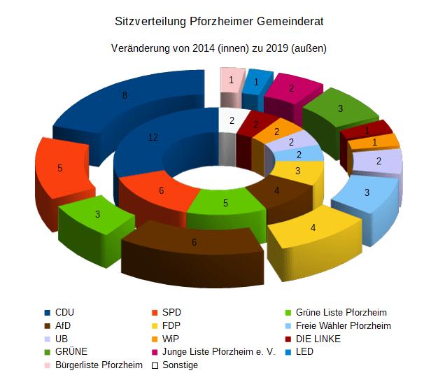 Gemeinderat Pforzheim Wahlergebnis 2019 in Sitze