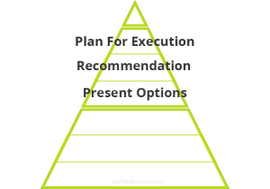 Execution Pyramid - Decision Layer