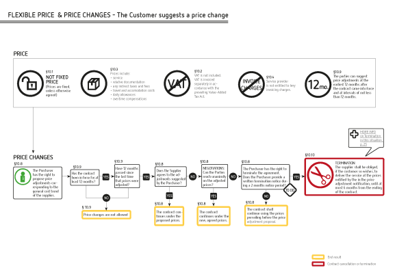 Flowchart from the JYSE Visual Guide (Visual Guide to the terms and conditions for the public procurement of services in Finland)