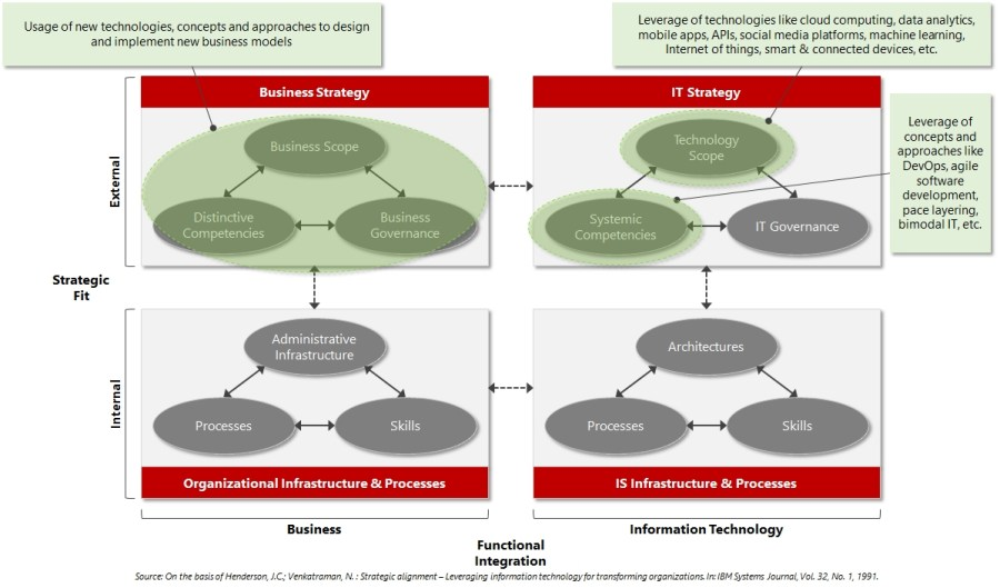 strategicalignmentmodelmapping