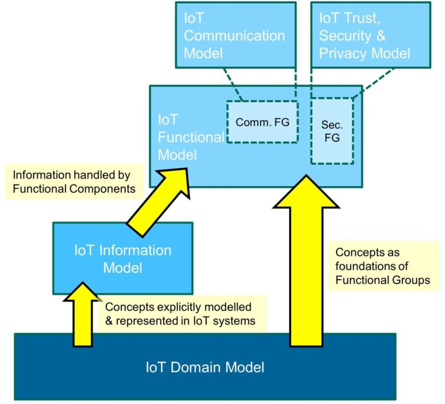 IoT-A Reference Model