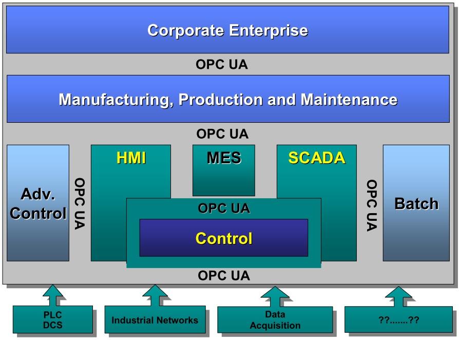 OPC-UA-Target-Applications
