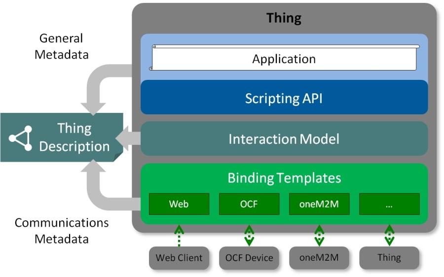 W3C-Conceptional-Architecture