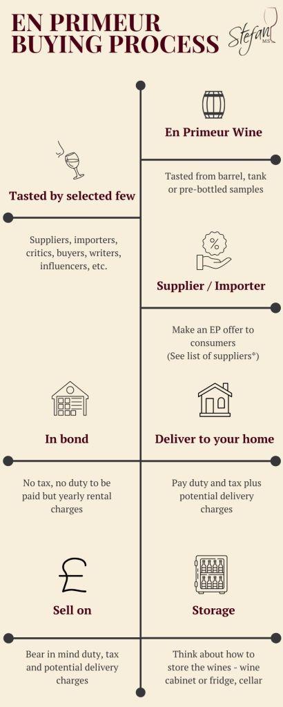 En Primeur buying process by Stefan Neumann MS Master Sommelier