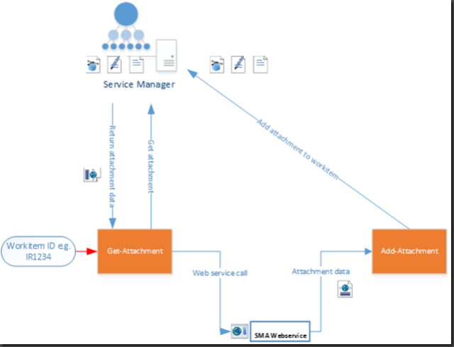 SCSM – Passing Attachments via Web Service e g  SMA Web