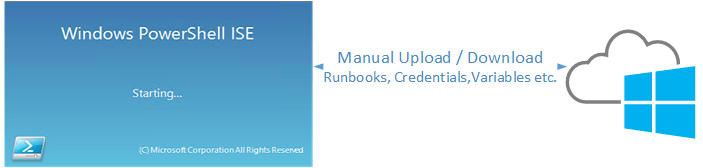 Azure Automation – ISE Add-On Editing Runbooks   STEFANROTH NET