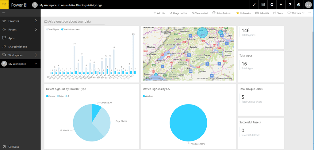 Power BI – AAD Activity Logs App: The credentials provided