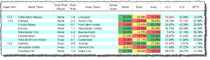 Premier League Predictions - Week 9 - Poisson Model