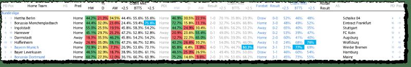 Bundesliga Predictions - Round 26