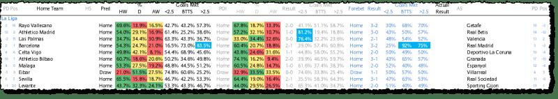 La Liga Predictions - Week 30