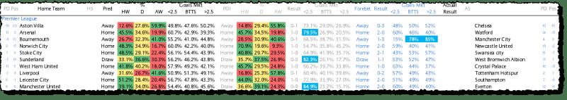 Premier League Predictions - Week 32