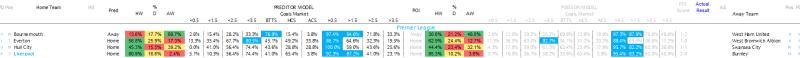Premier League Predictions - 11.03.17