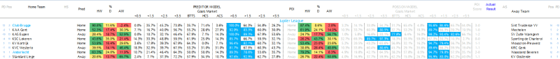 Jupiler League Predictions 11.03.17